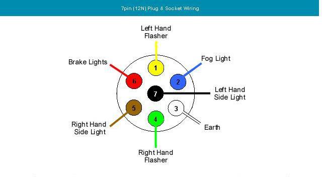 Tow Bar Wiring Diagram